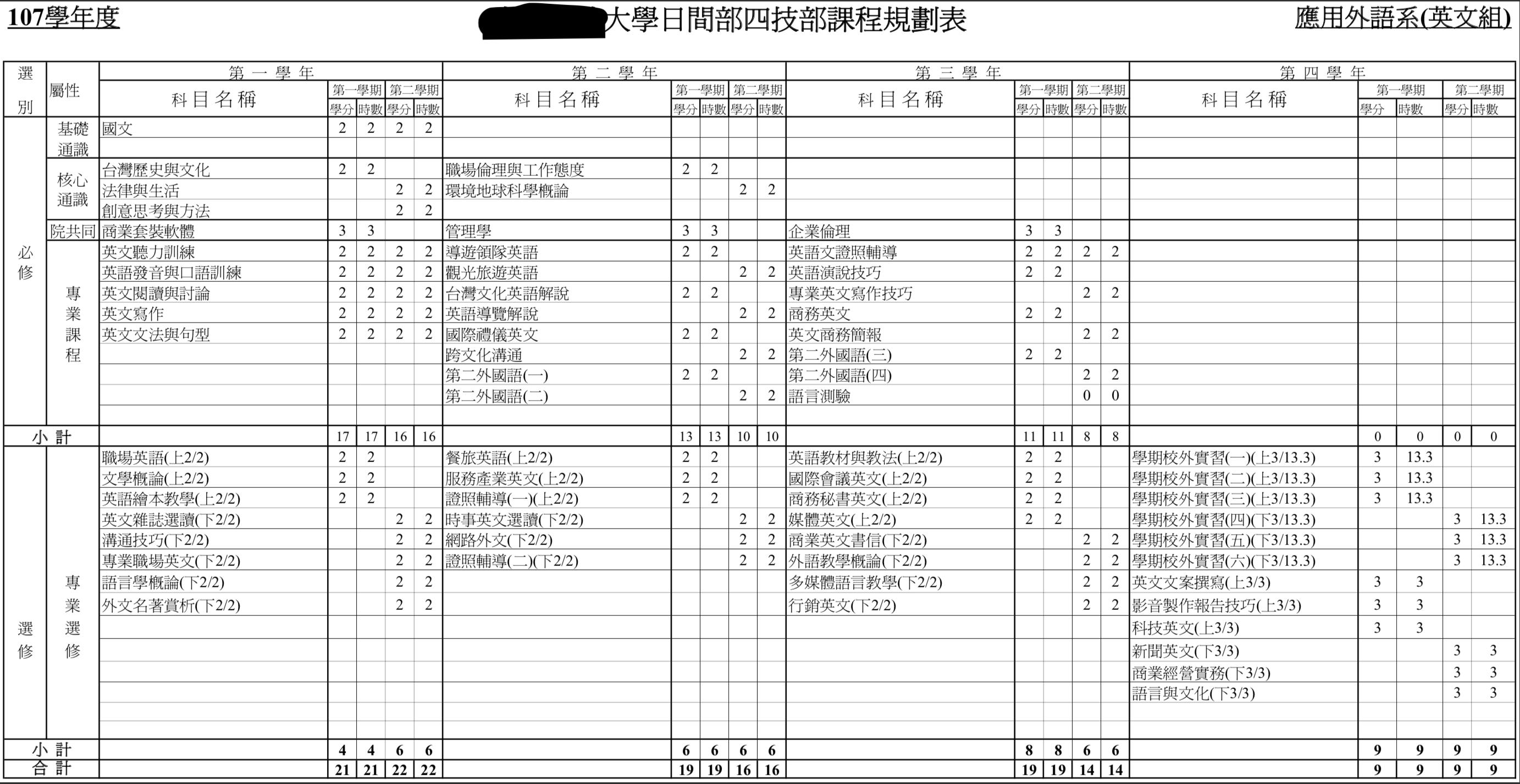 英語学科「4年間の必修選択科目の授業内容と単位数」台湾正規留学